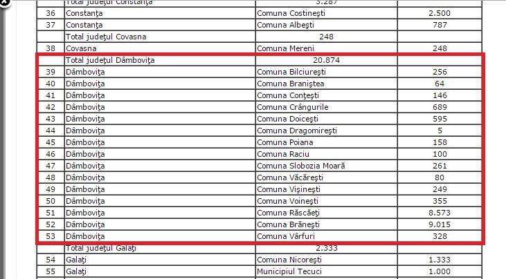 alocari primarii decembrie 2014