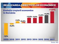 Adrian Țuțuianu >> Mi-e greu să înțeleg cine protestează: membrii PNL din vechiul PDL, care au prăbușit economia cu 7,1% în 2009?
